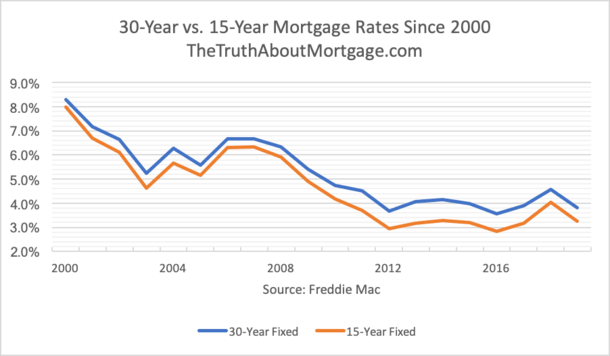 30 vs 15 mortgage rate chart