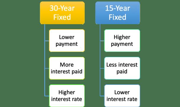 30 vs 15 fixed mortgage